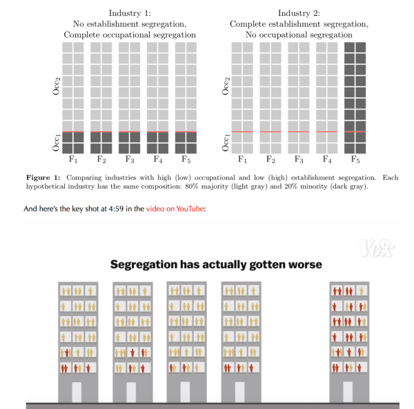 Two graphics illustrating the evolution of workplace segregation in the United States over time.