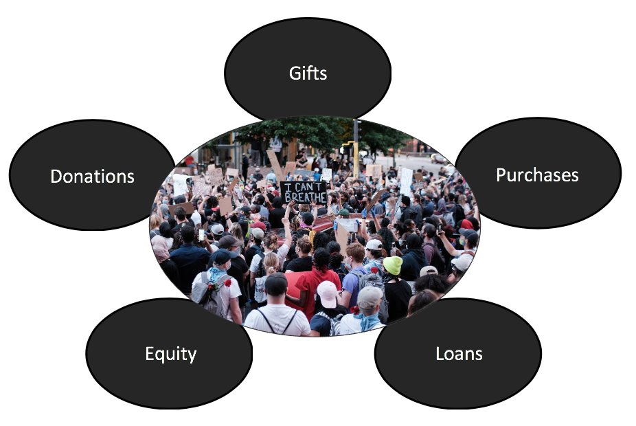 A model of the kinds of crowdfunding (donations, gifts, purchases, loans, and equity) anchored on an image of a crowd protesting the police murder of George Floyd.